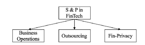 Security & Privacy in FinTech